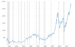 sp 500 historical chart data 2018 07 27 macrotrends 768x484 1 uai